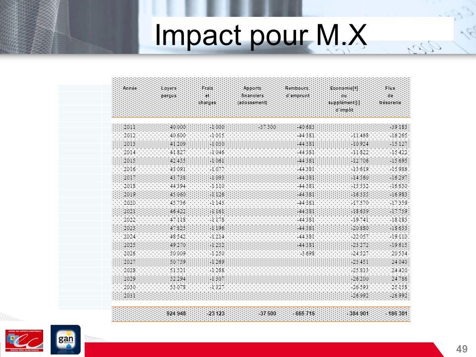 Impact pour M.XAnnée. Loyers. Frais. Apports. Rembours. Economie[+] Flux. perçus. et. financiers. d'emprunt.